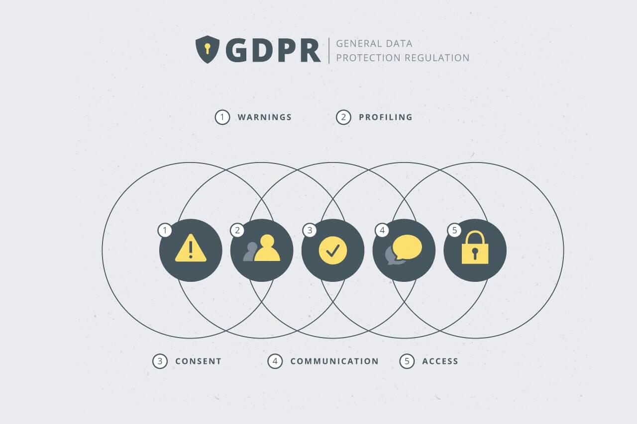 70d0f72f187 Γενικός κανονισμός για την προστασία δεδομένων: ένας χρόνος μετά